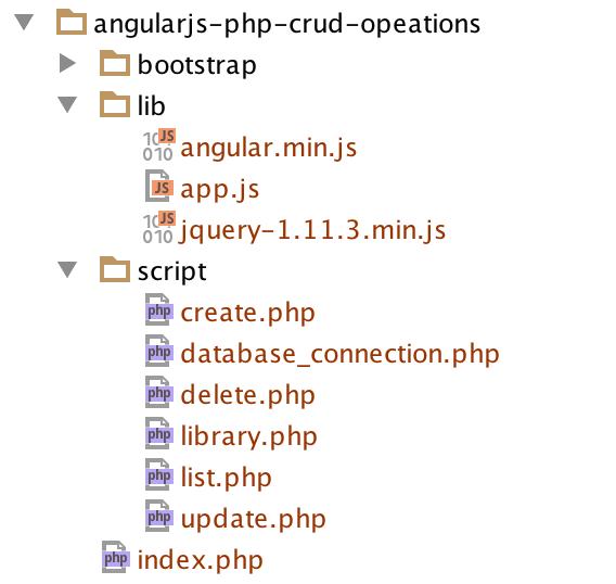 Application Folder Structure