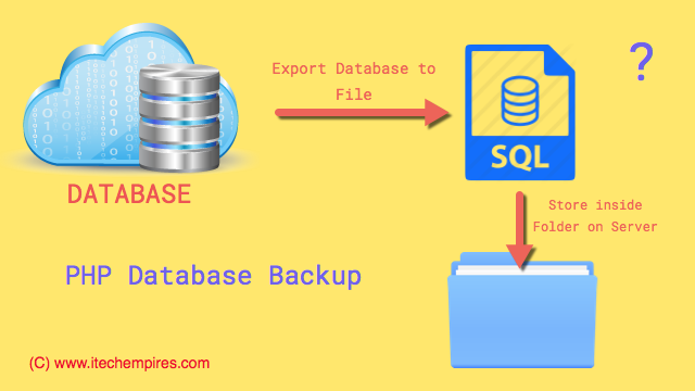 PHP Database Backup Script Using Cron Job