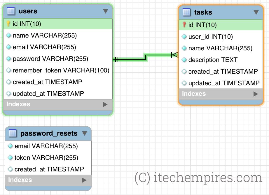 Laravel AngularJS CRUD Application Database Design